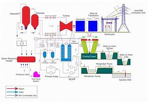 Schematic Diagram Of Kamojang Geothermal Power Plant  31