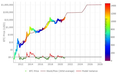 Earlier this year (2019) there was an article written about bitcoin stock to flow model (link below) with matematical model used to calculate model price during the time Bitcoin Breaks $22K To New ATH: Gained Over $3000 In One Day