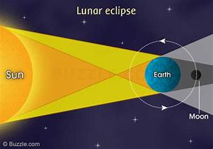 The Differences Between Lunar And Solar Eclipses You Never Noticed