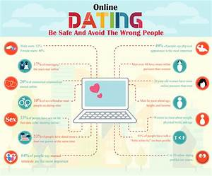online dating fast facts