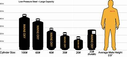 Propane Cylinder Sizes Gas Welding Gases Industrial