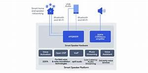 Smart Audio 200 Platform