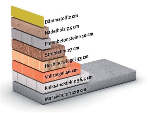 Waermedaemmung Daemmstoffe Im Vergleich by So Viel Energie Spart Die W 228 Rmed 228 Mmung Dach W 228 Nden