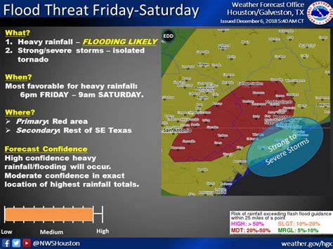 The us national weather service has put a flash flood watch in effect for large parts of houston, texas following heavy rainfall which caused floods that left six people dead. Houstonians warned to stay home Friday night to avoid possible flash floods - Houston Chronicle