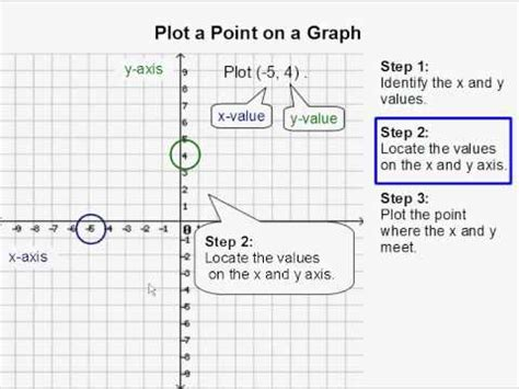 Plot A Point On A Graph Youtube