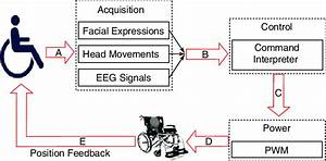 Block Diagram Of The Wheelchair Controller System