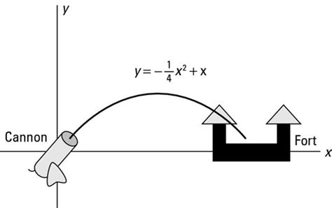 The Geometry Projectile Motion Dummies