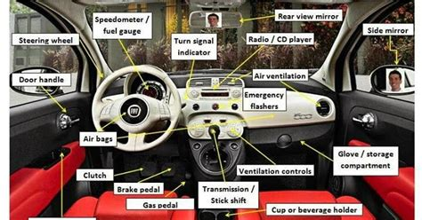 Vocabulary / Anatomy / Parts Of Car's Interior
