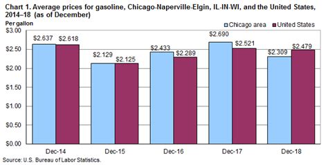 Check spelling or type a new query. Average Electric Bill For 1 Bedroom Apartment In Chicago ...