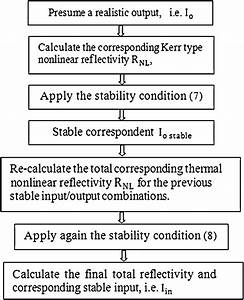 Flow Chart Of The Numerical Analysis Of The Nonlinear