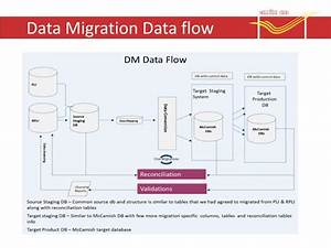 Ppt - Data Migration Process Powerpoint Presentation