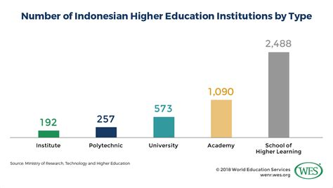 education  indonesia