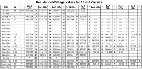 Resistor Usage