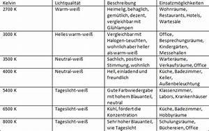 Kelvin Licht Tabelle : lichtbiologie farbtemberatur und stimmung lampen led ~ Orissabook.com Haus und Dekorationen