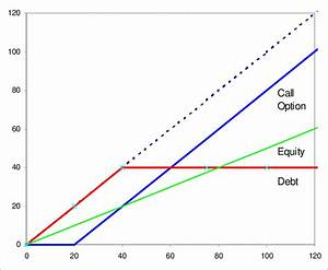 Payoff Diagrams For Call Options  Equity And Debt