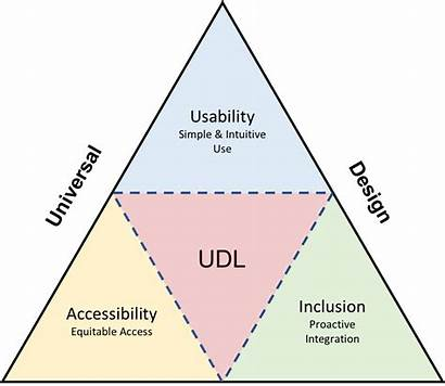 Udl Learning Universal Accessibility Triangle Environment Inclusive