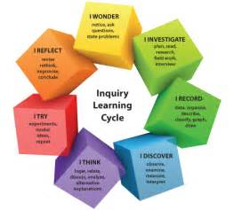 Inquiry Based Learning Cycle