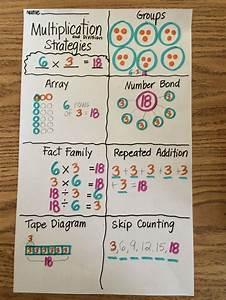 Grade 3  Module 1 Multiplication Anchor Chart