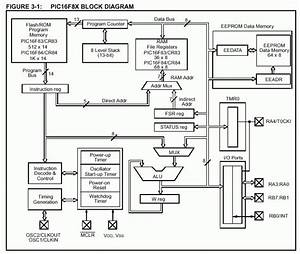 Pic Microcontroller Architecture