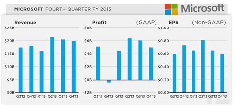 microsoft stock price history microsoft s q4 earnings miss with 19 9b in revenue eps