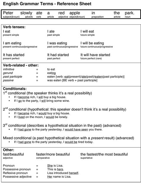 English Grammar Terms A Reference Sheet For Teachers & Students