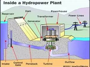 How Does Hydroelectric Energy Transformation Take Place