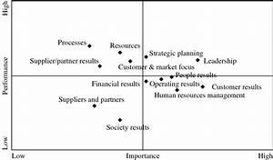 Performance  Importance Diagram