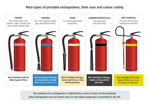 Colours, Signage & Fire Classes