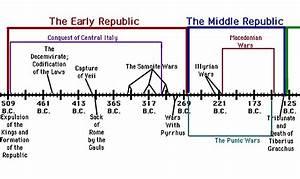 Hannibal Barca of Carthage: Background Timelines