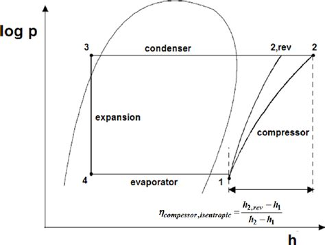 Heat Pressure Diagram by Heat Process In Log P H Diagram With Isentropic