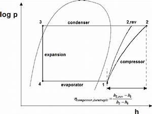 Heat Pump Process In Log