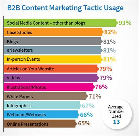 content marketing tactic usage komarketing bb search