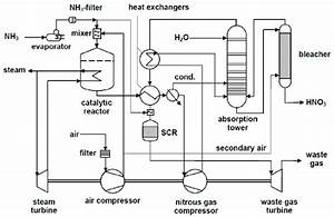 Process Flow Diagram Of Dual Pressure Nitric Acid