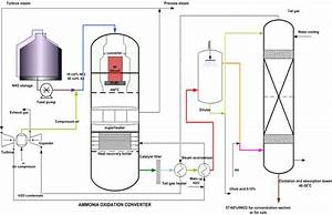 Engineers Guide  Nitric Acid Production Process