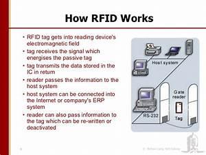 Radio-frequency Identification Related Keywords - Radio ...