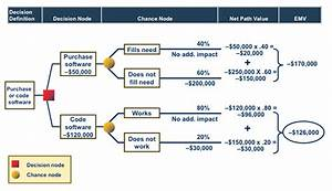 Quick Look At The Pmbok U00ae Guide  Decision Tree Diagrams