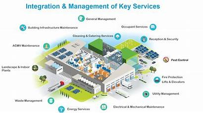 Management Facilities Integrated Services Engie Service Ifm
