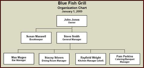Brilliant Restaurant Kitchen Organizational Chart