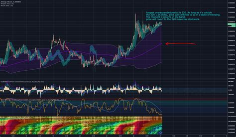 In order for hyperbitcoinization to become a reality, bitcoin needs to be able to scale to handle more transactions per second than legacy payment networks. How to become a millionaire scalping for BINANCE:ASTBTC by DadShark — TradingView