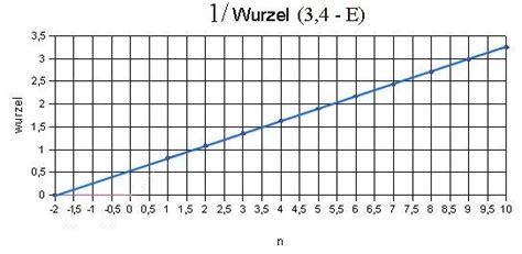 steigung einer parabel berechnen steigung einer parabel