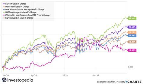 Stock Market Trends 2020 Graph - Unique Market News