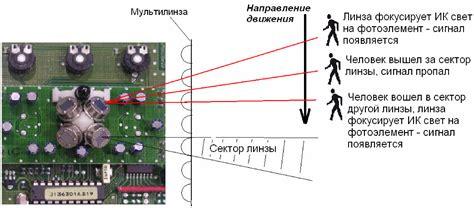 Датчики присутствия для включения света принцип работы видио