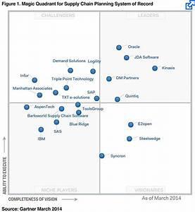 Kinaxis positioned in gartners leaders magic quadrant for for Gartner magic quadrant document management
