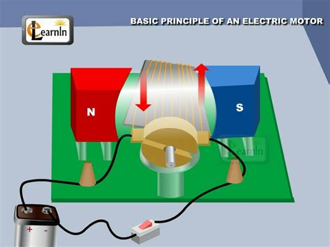 How Does An Electric Motor Work by Physics Principle Of An Electric Motor Physics