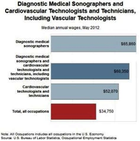 Sonographer Salary By State by Diagnostic Diagnostic Sonographer Salary