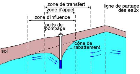 les systemes aquiferes