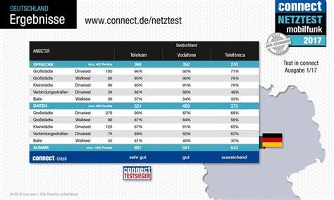 Autoshoo Welches Shoo Ist Das Beste by Telekom Vodafone Oder O2 Welcher Anbieter Hat Das Beste
