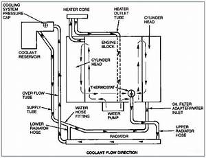 Ford F 150 Engine Diagram Cooling System