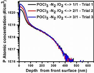 Sims Profile Of Pocl 3 Diffused Samples Trials 1  2 And 3
