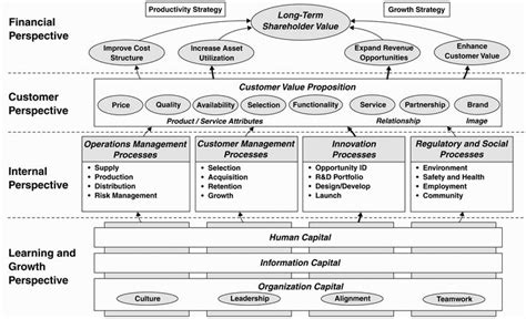 Design Strategist Resume by Strategy Map A Method To Define Strategic Objectives For Balanced Scorecard With Cause And